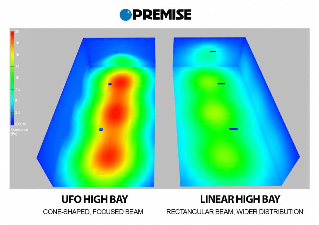 UFO High Bay vs Linear High Bay Beam